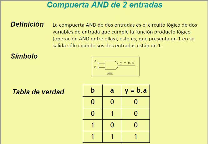 Lección 1. VHDL por comportamiento.