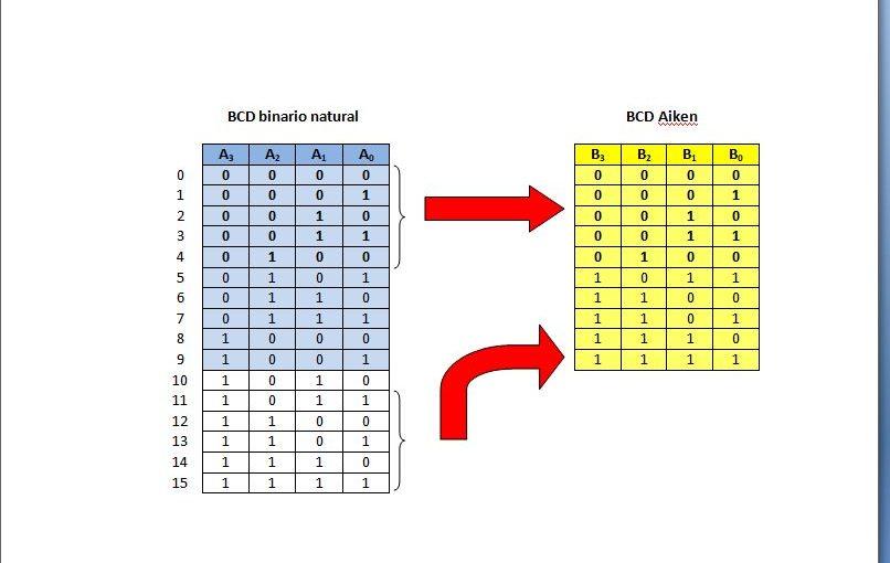 Lección 2.V12. BCD binario a Aiken.
