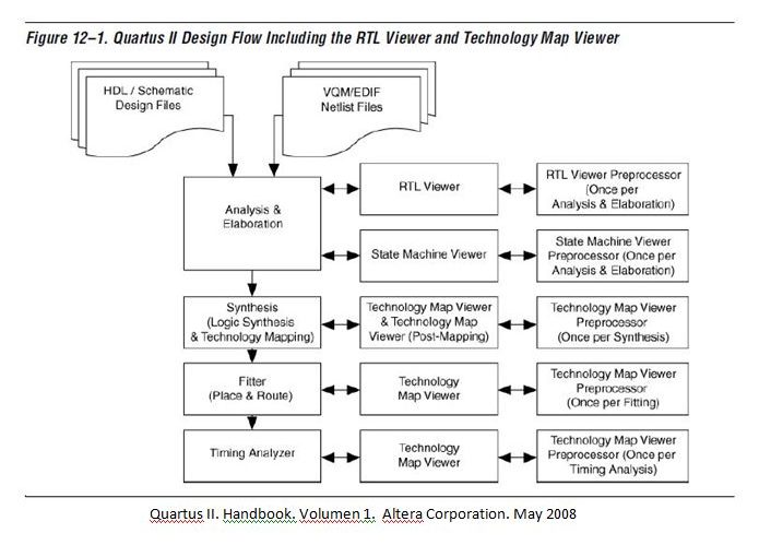 Lección 2.V9. Netlist Viewers del Quartus II: RTL Viewer y Technology Map Viewer