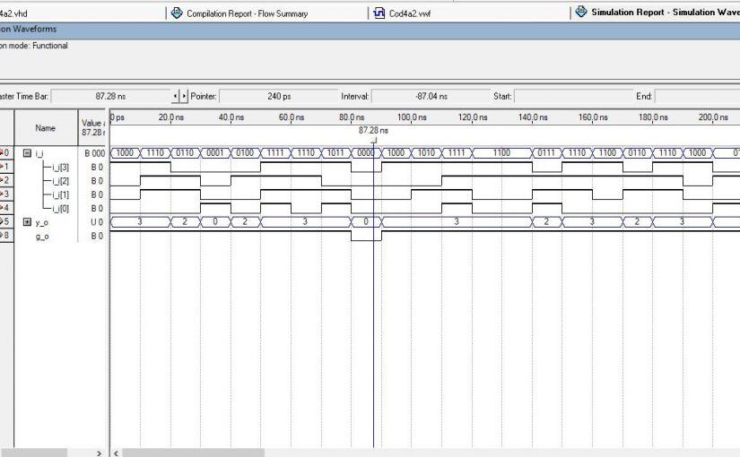 Lección 2.V11. Descripción y simulación de un codificador de prioridad de 4 vías.