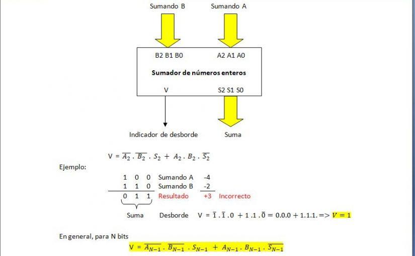 Lección 3.V18. Sumador-restador.