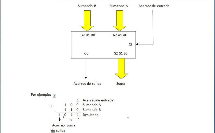 Lección 3.V16. Sumador binario genérico.