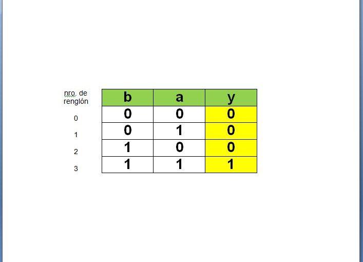 Lección 1.V6. Descripción de una tabla de verdad comprimida con punteros.