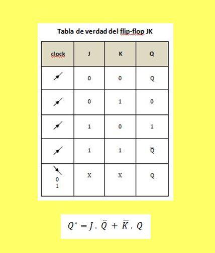 Tabla de verdad y ecuación característica del flip flop JK.