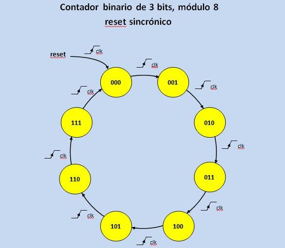 Lección 11.V62. Descripción de un contador binario sincrónico, genérico, con reset sincrónico.