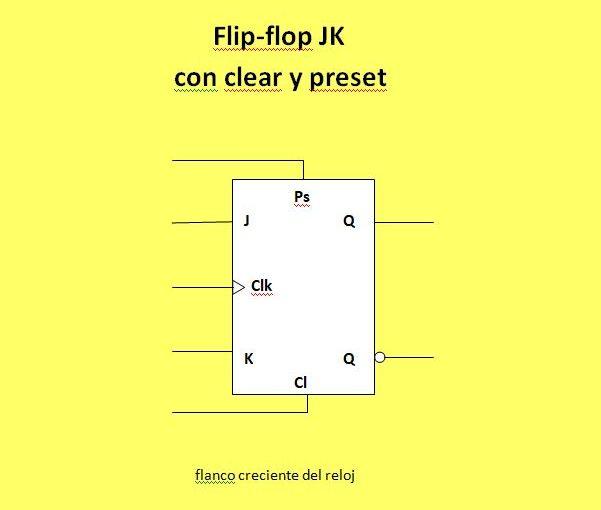 Lección 10.V57. Flip-flop JK con entrada de clear y de preset.