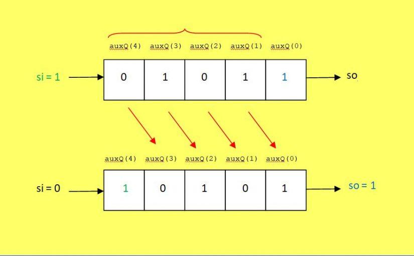 Lección 12.V74. Descripción: registro SISO/SIPO, genérico, sincrónico, desplazamiento a derecha.