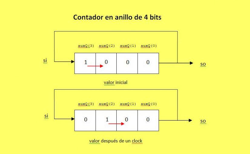 Lección 13.V80. Descripción: contador en anillo con arranque automático. Hardware generado.