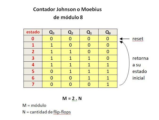 Lección 13.V83. Contador Johnson o Moebius, módulo par, arranque automático. Hardware generado.