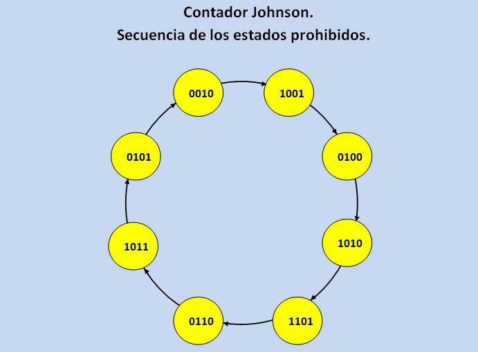 Lección 13.V85. Verificación del funcionamiento del autocorrector del contador Johnson o Moebius.