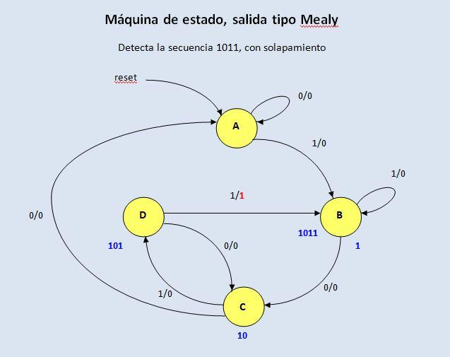 Lección 14. V91. Máquina de estado Mealy, detector de secuencia, solapamiento. Case. State Machine.