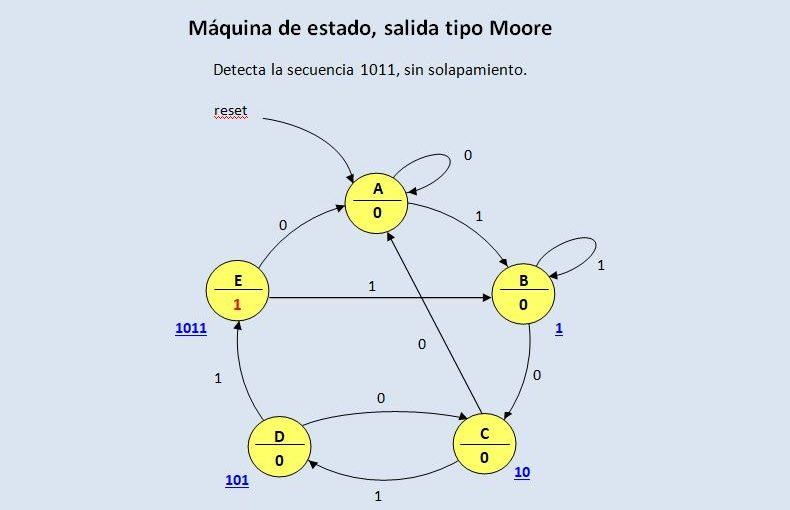 Lección 14.V93. Máquina de estado Moore, detector de secuencia, sin solapamiento. Case. State Machine.