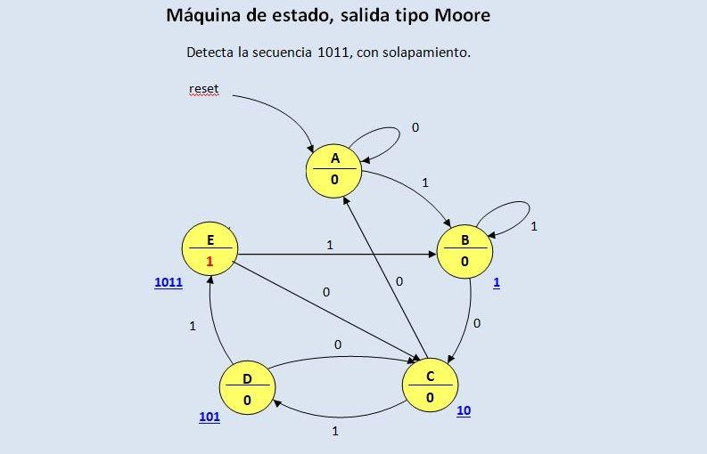 Lección 14. V95. Máquina de estado Moore, detector de secuencia, con solapamiento.