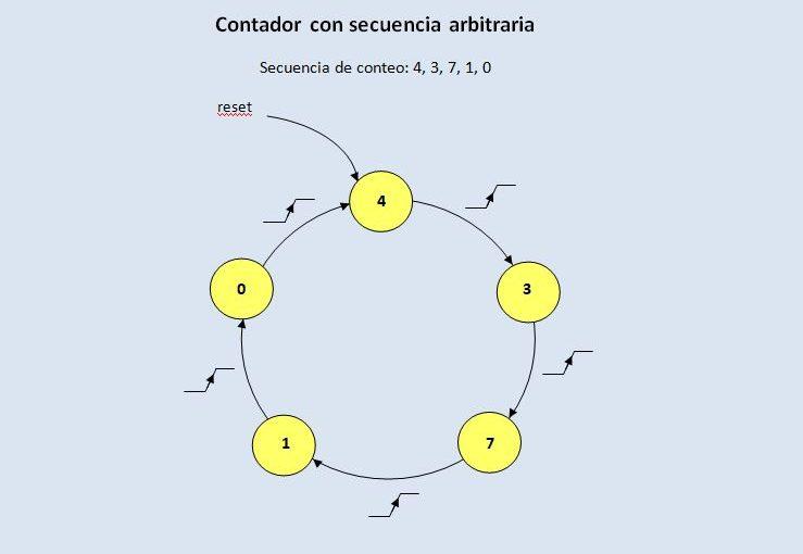 Lección 14.V99. Máquina de estado. Contador que cuenta en una determinada secuencia. Comparación de estilos de descripción.