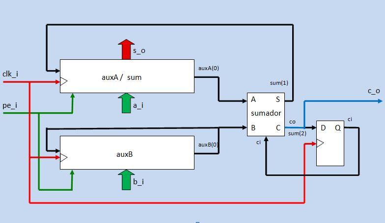 Lección 15.V102. Sumador serie. Casteo y acondicionamiento de operandos.