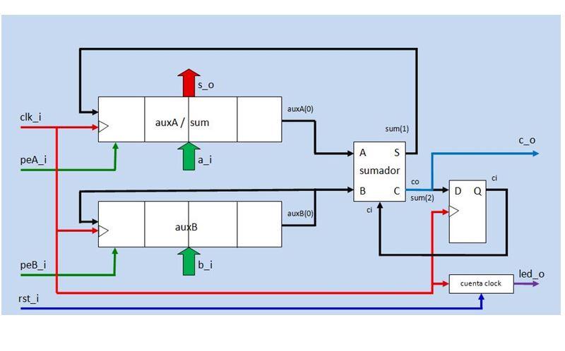 Lección 15.V110. Descripción, testbench y simulación: sumador serie de los N primeros números naturales.