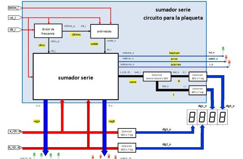 Lección 18.V126.Diseño estructural, sumador serie, divisor de frecuencia, antirrebote, conversores de binario a BCD y de BCD a 7segmentos.