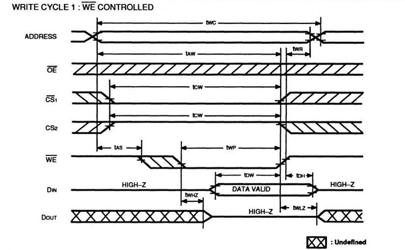 Lección 19.V129. Testbench memoria SRAM estática, sincrónica, bus bidireccional. Usa procedimientos.